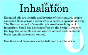 What is inhalation